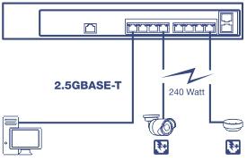 2.5GBASE-T Full Power PoE+ Ports2.5GBASE-T Full Power PoE+ Ports