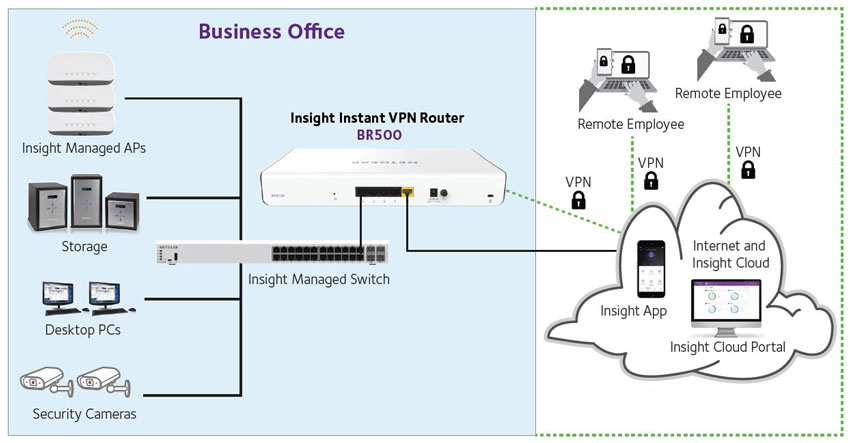 BR500 Business Example
