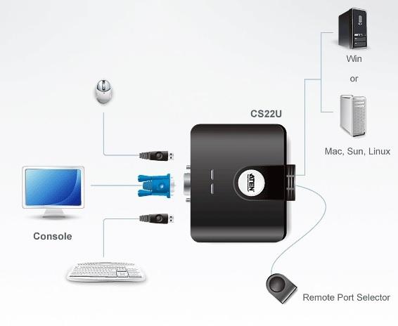 CS22U Overview