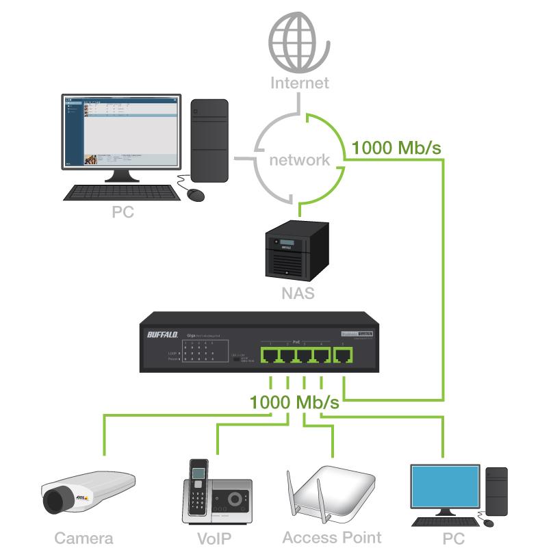 Buffalo Network Example