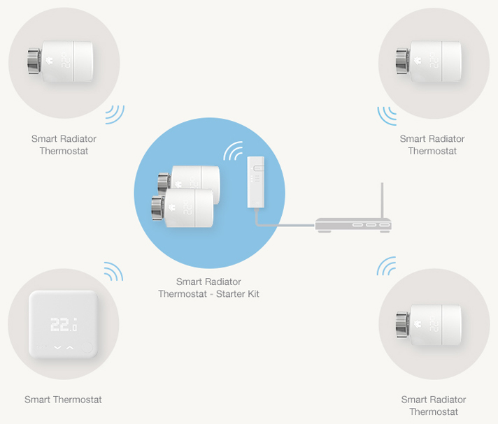 Smart Thermostat Kit