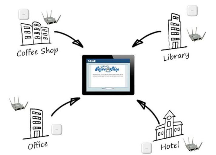 Hotspot and Guest Portal Login
