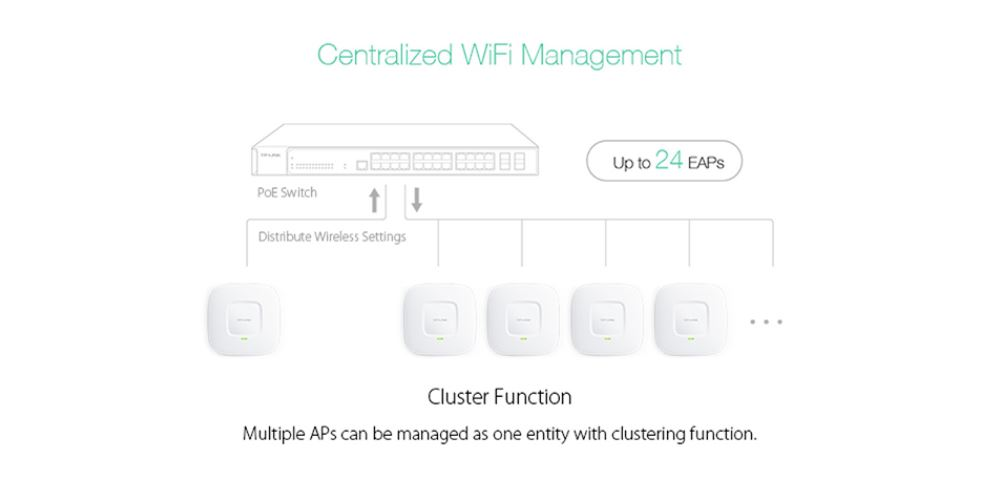 EAP120 Access Point Overview
