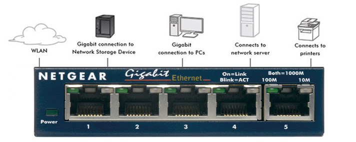 Netgear Prosafe Gs105 5 Port Gigabit Ethernet Sw
