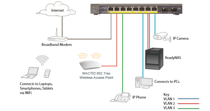 GS110TP example networking