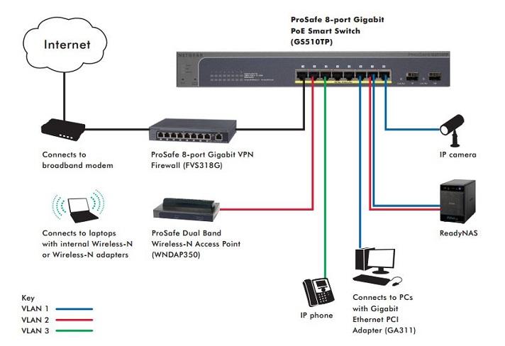 Netgear Prosafe Gs510tp 100eus Gs510tp 8 Port Gigabit