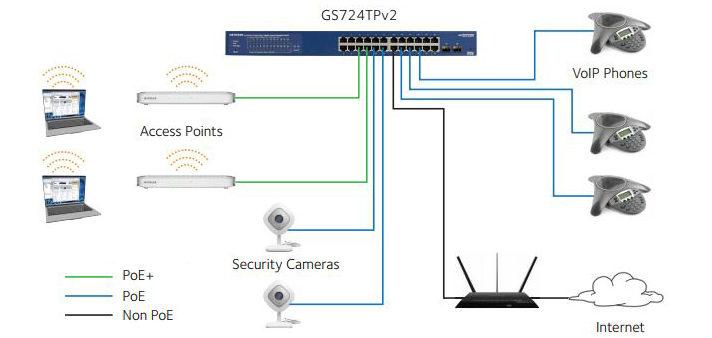 GS724TP Networking Example