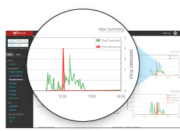 Real-time Visibility and Reporting