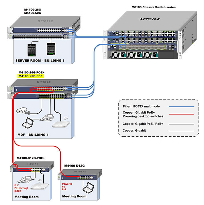 M4100 Series Switches