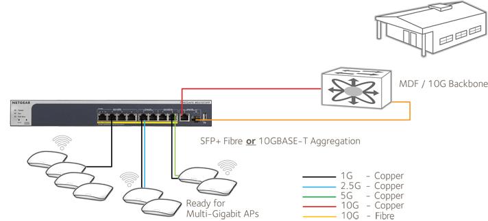Netgear MS510 Family Application 3