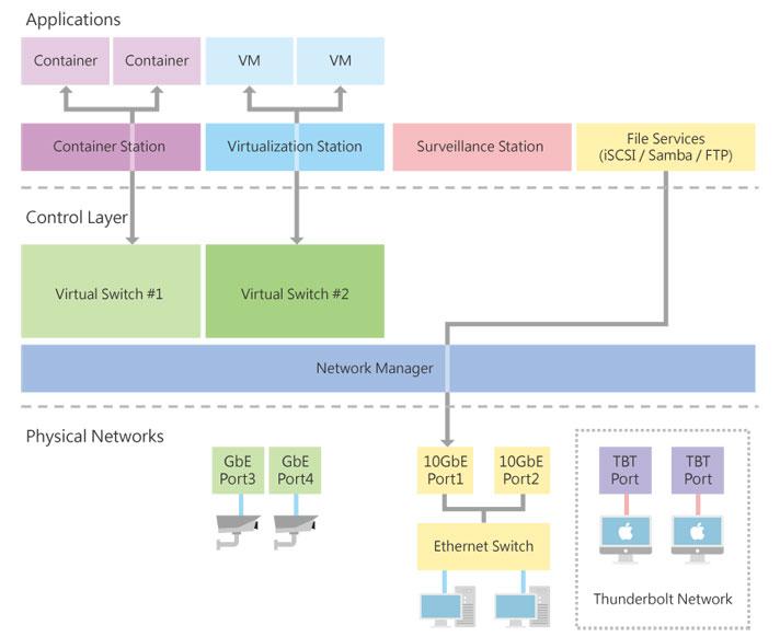 Network Virtual Switch.jpg