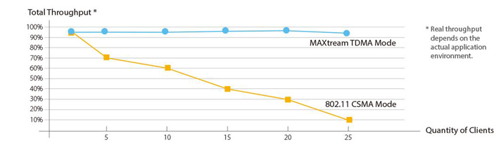TP-LINK MAXtream TDMA Technology