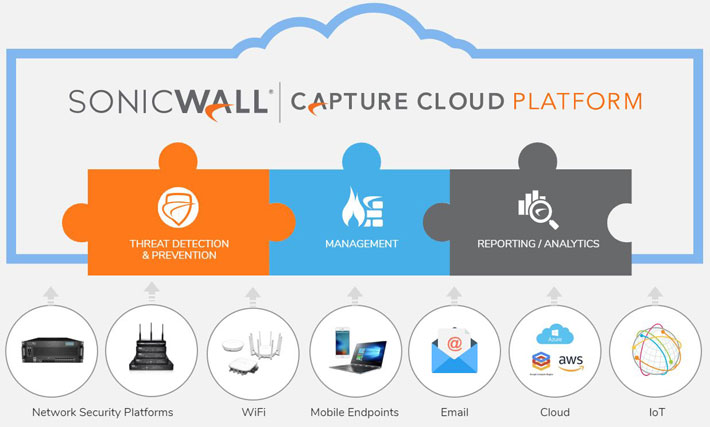 SONICWALL SOHO Plus 1 Year TotalSecure | Comms Express