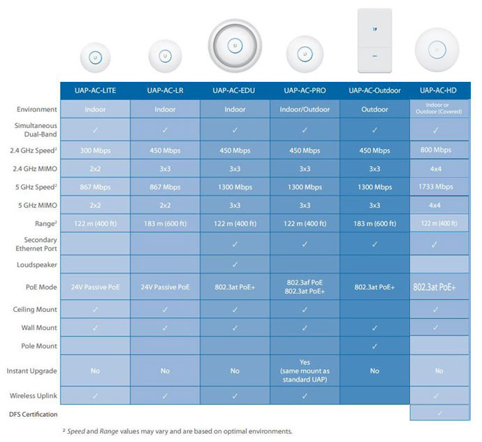 Model Comparison Chart