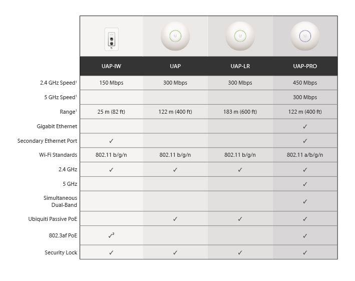 Indoor Model Comparison Chart