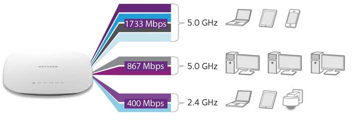 Connect more devices at higher speeds