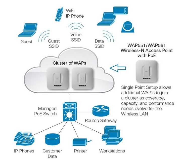 500 Series Access Points