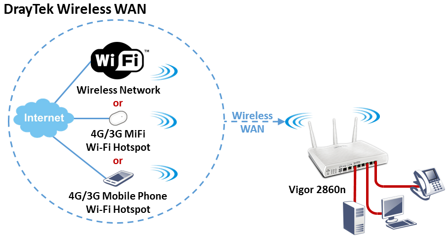 DrayTek Wireless WAN
