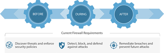 Current Firewall Requirements
