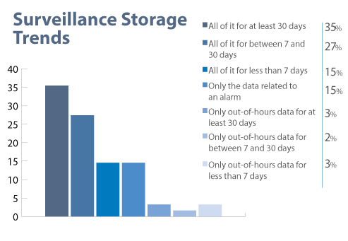 Surveillance Storage Trends