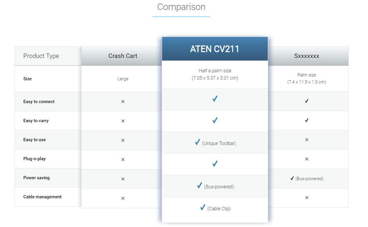 cv211 crash cart adapter comparison chart