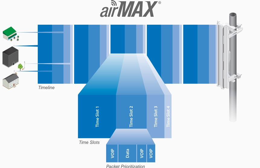 ubiquiti airmax nanobeam ac timeline time slots and packet priorisation