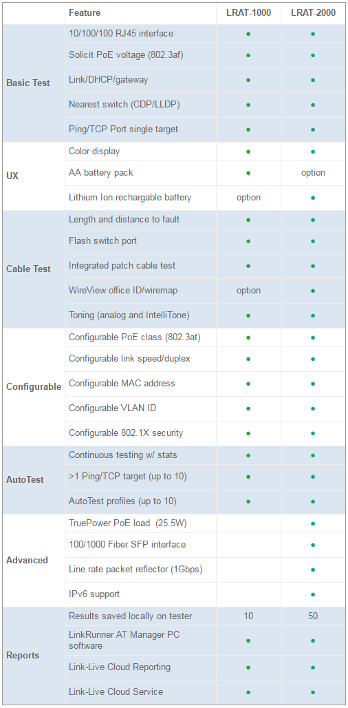 NetScout LinkRunner AT 1000 tester | Comms Express