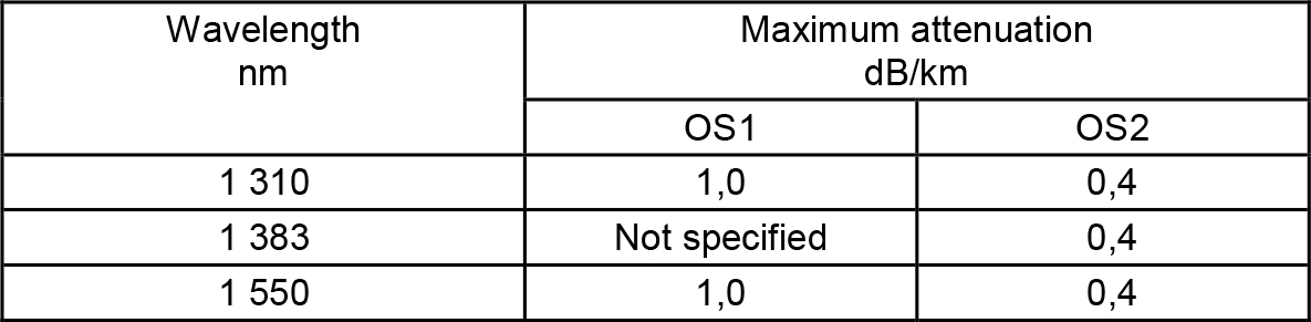 Cabled singlemode optical fibre specifications