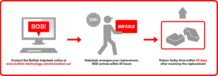 Buffalo Support