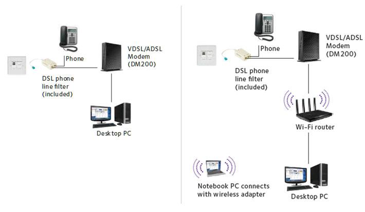High Speed VDSL/ADSL2