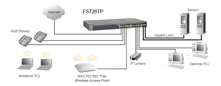 FS728TP Network Example