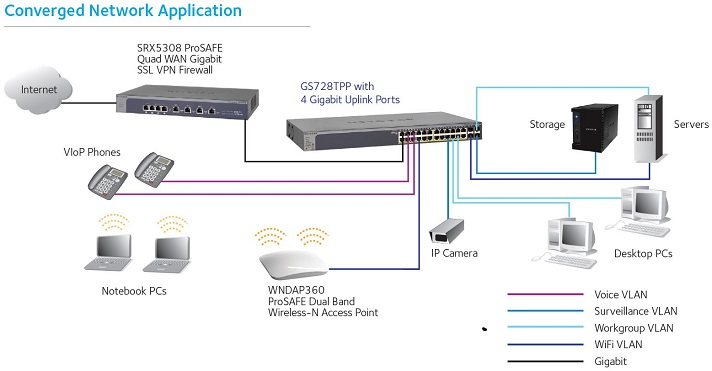 GS728TPP Network Example