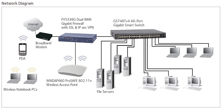 Netgear GS748T Network Diagram