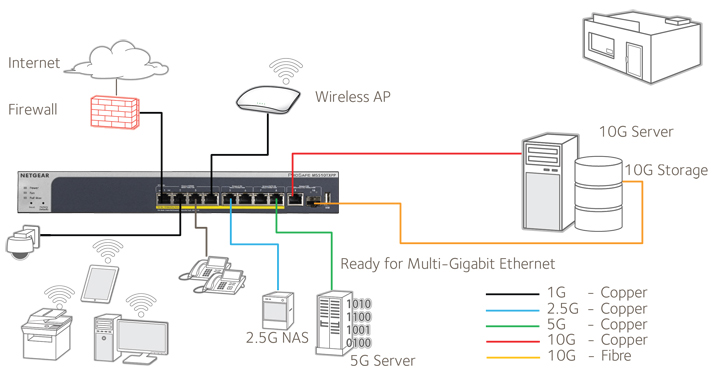 Netgear MS510 Family Application 1
