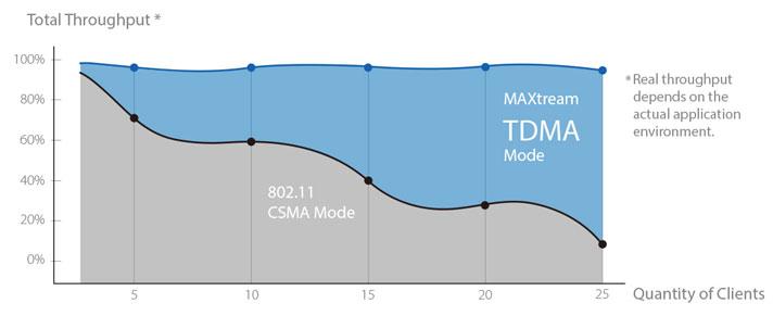 MAXtream TDMA Technology