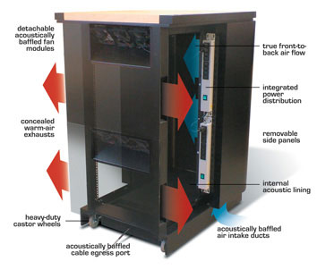 Office Styled Server Cabinet Airflow Diagram